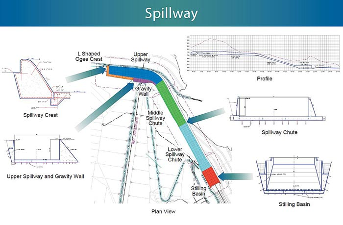 The design of the spillway consists of three parts: the upper spillway, the spillway chute, and the stilling basin.