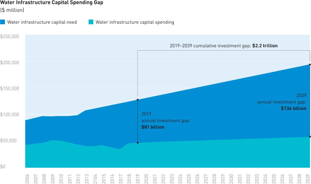 data regarding the water infrastructure capital spending gap