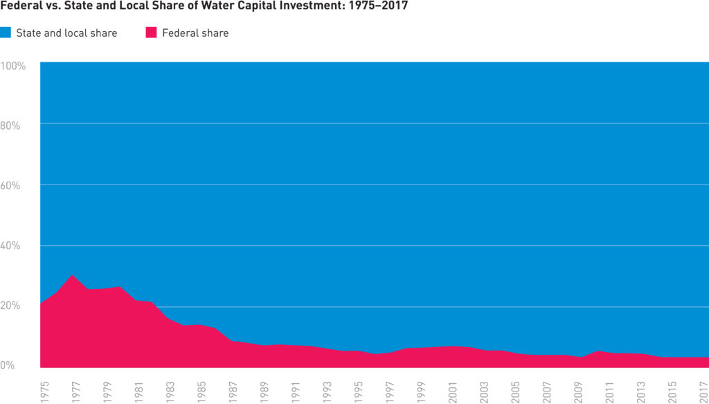 data regarding water infrastructure that compares federal vs state and local share of water capital invesment