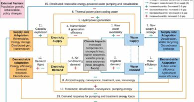 Renewable Energy, Microgrids and Conservation